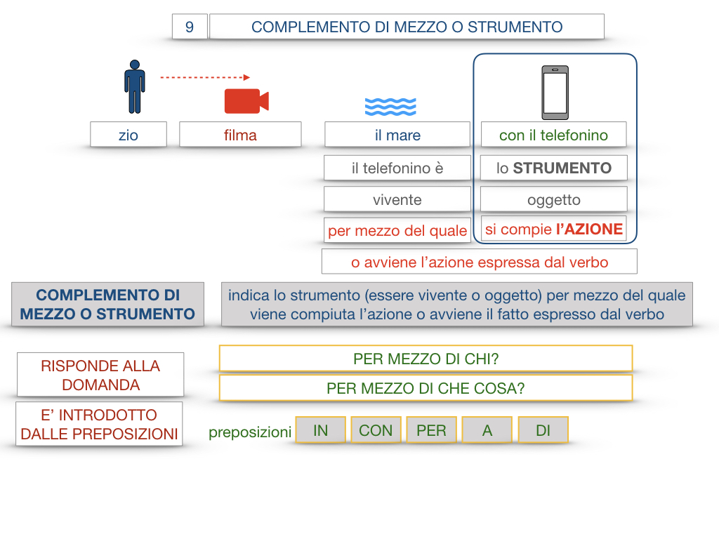 24. I COMPLEMENTI_DI MEZZO_MODO O MANIERA_SIMULAZIONE.025