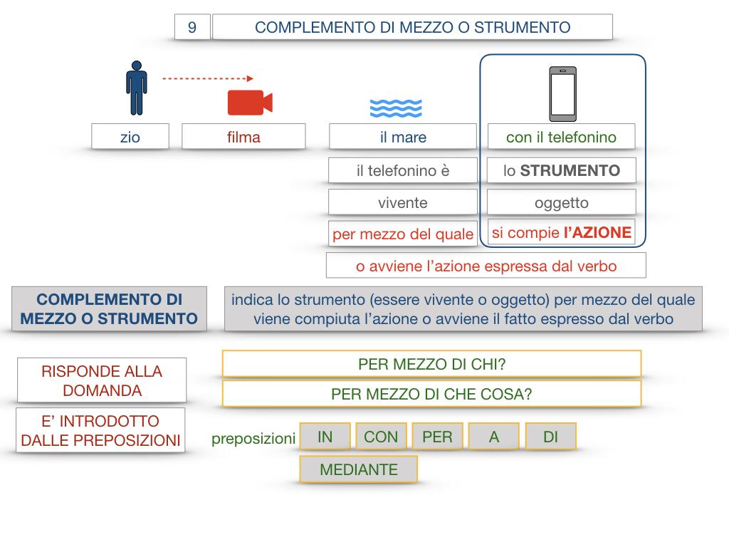 24. I COMPLEMENTI_DI MEZZO_MODO O MANIERA_SIMULAZIONE.026