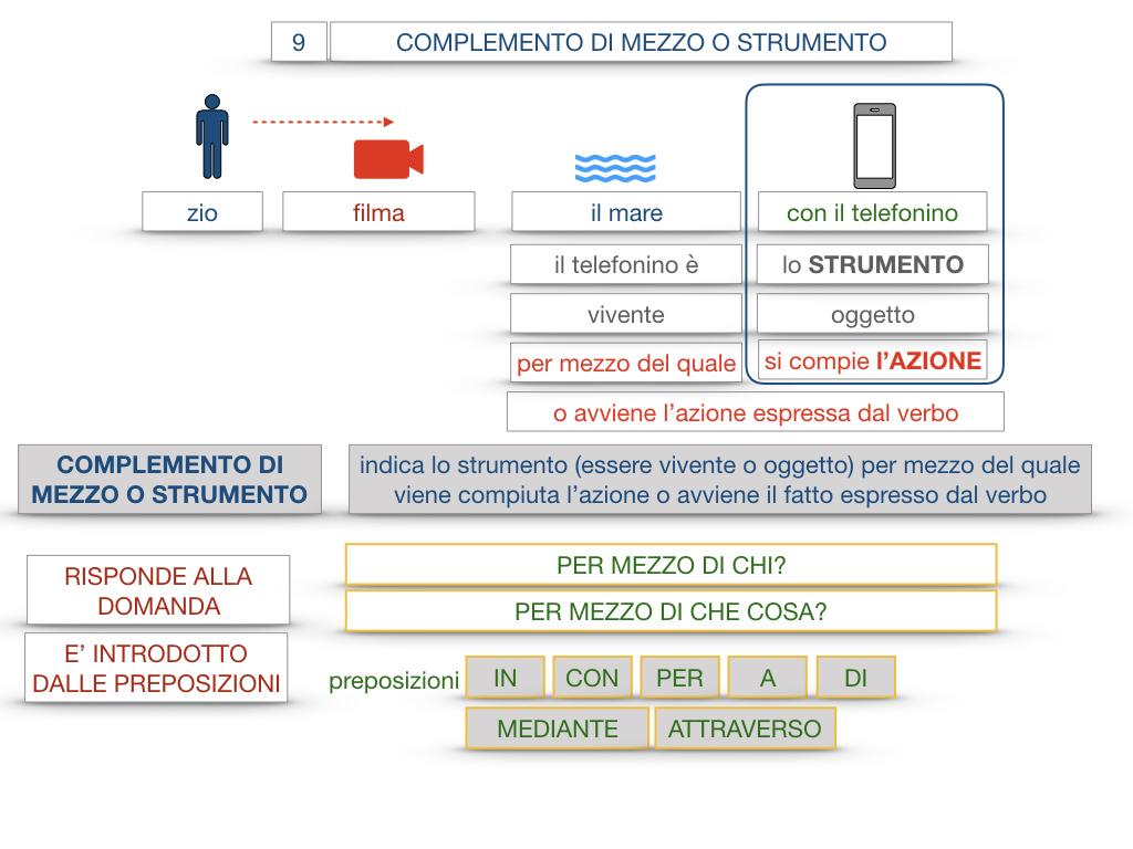 24. I COMPLEMENTI_DI MEZZO_MODO O MANIERA_SIMULAZIONE.027