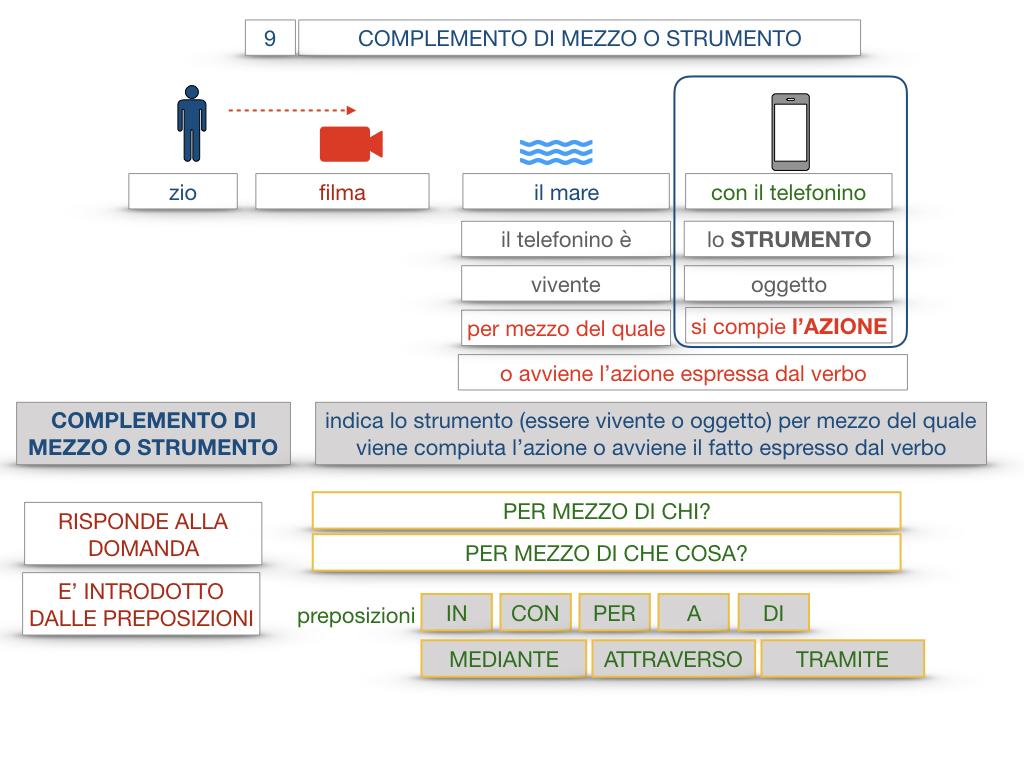 24. I COMPLEMENTI_DI MEZZO_MODO O MANIERA_SIMULAZIONE.028