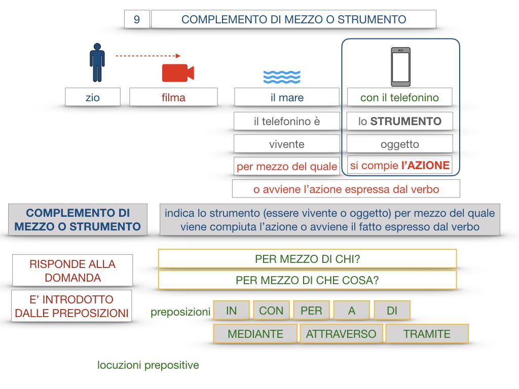 24. I COMPLEMENTI_DI MEZZO_MODO O MANIERA_SIMULAZIONE.029