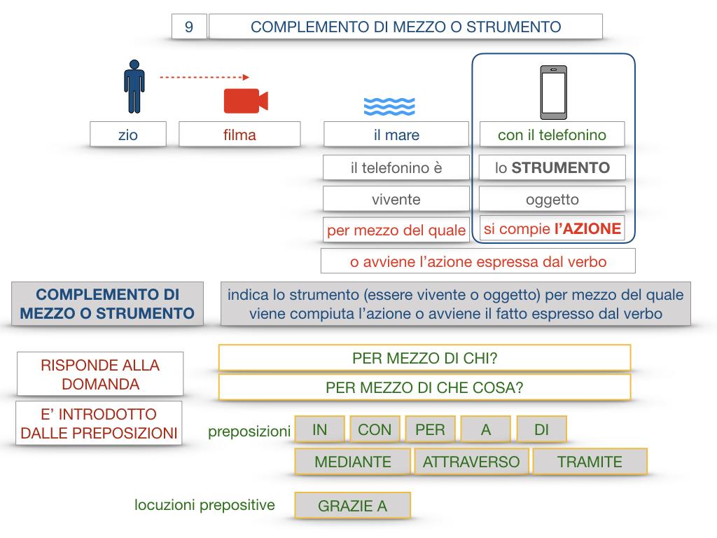 24. I COMPLEMENTI_DI MEZZO_MODO O MANIERA_SIMULAZIONE.030