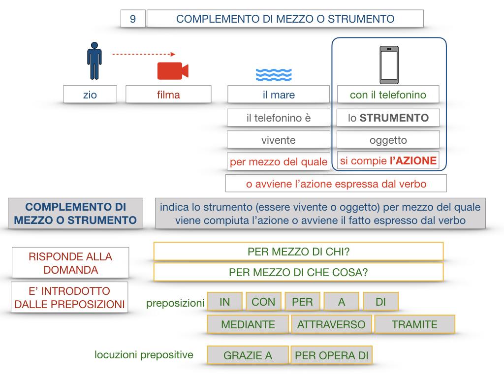 24. I COMPLEMENTI_DI MEZZO_MODO O MANIERA_SIMULAZIONE.031