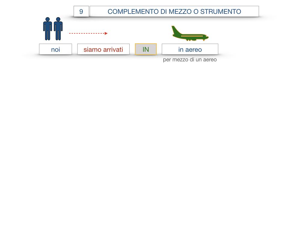 24. I COMPLEMENTI_DI MEZZO_MODO O MANIERA_SIMULAZIONE.036