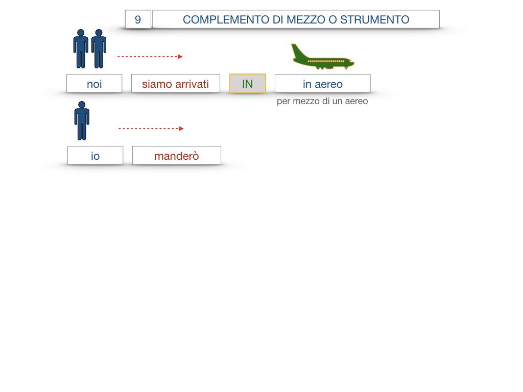 24. I COMPLEMENTI_DI MEZZO_MODO O MANIERA_SIMULAZIONE.038