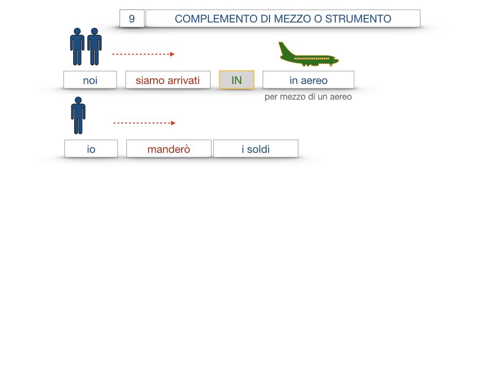 24. I COMPLEMENTI_DI MEZZO_MODO O MANIERA_SIMULAZIONE.039