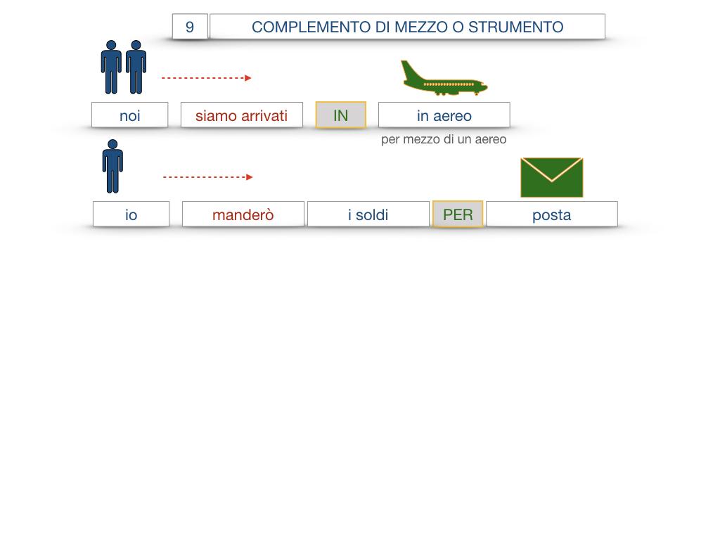 24. I COMPLEMENTI_DI MEZZO_MODO O MANIERA_SIMULAZIONE.040