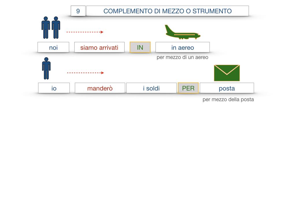 24. I COMPLEMENTI_DI MEZZO_MODO O MANIERA_SIMULAZIONE.041