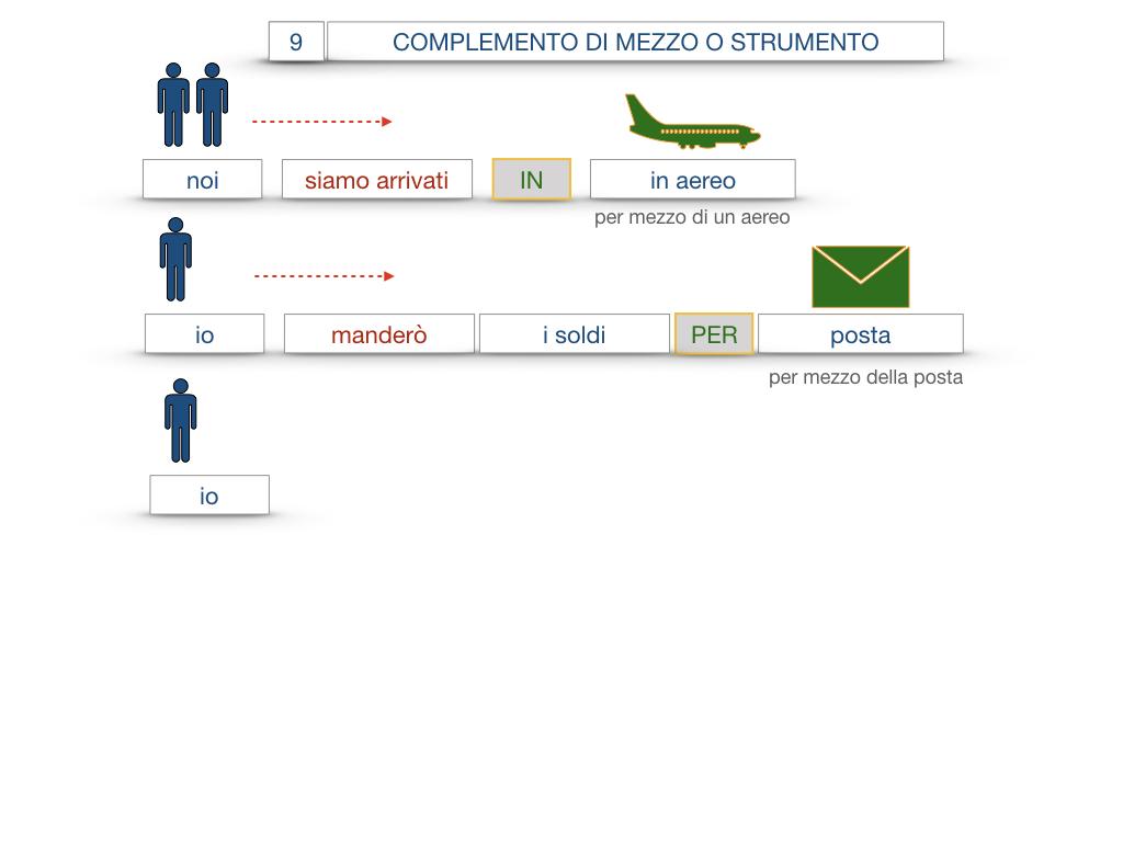 24. I COMPLEMENTI_DI MEZZO_MODO O MANIERA_SIMULAZIONE.042