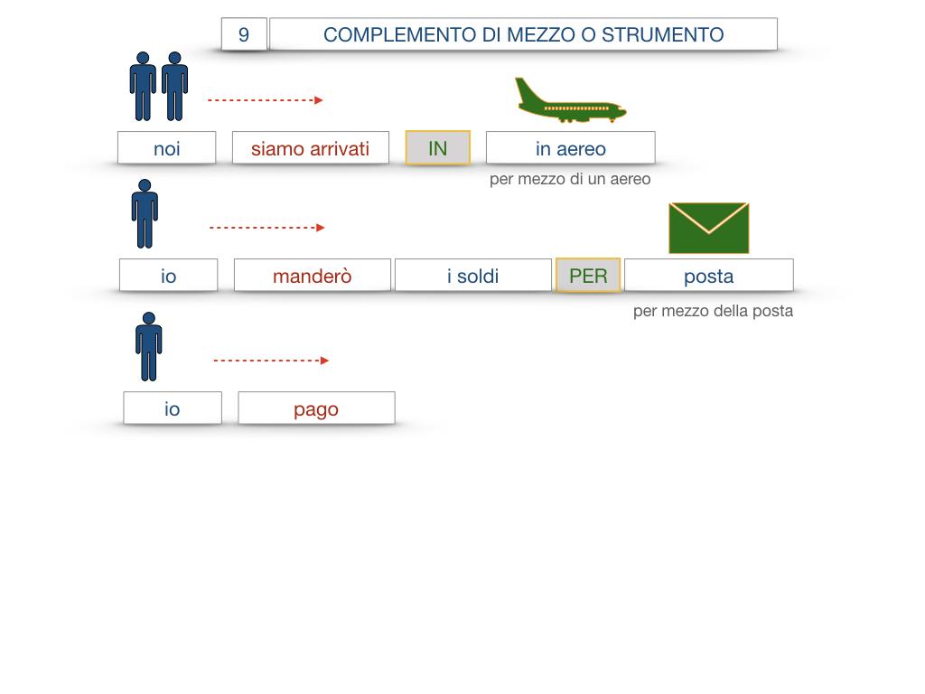 24. I COMPLEMENTI_DI MEZZO_MODO O MANIERA_SIMULAZIONE.043