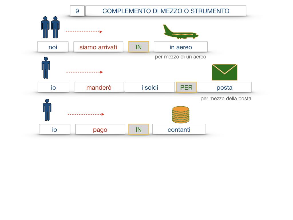 24. I COMPLEMENTI_DI MEZZO_MODO O MANIERA_SIMULAZIONE.044