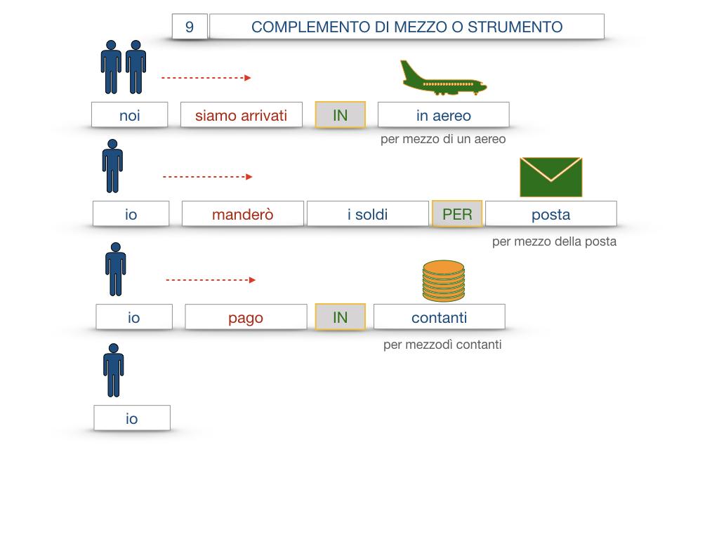 24. I COMPLEMENTI_DI MEZZO_MODO O MANIERA_SIMULAZIONE.046