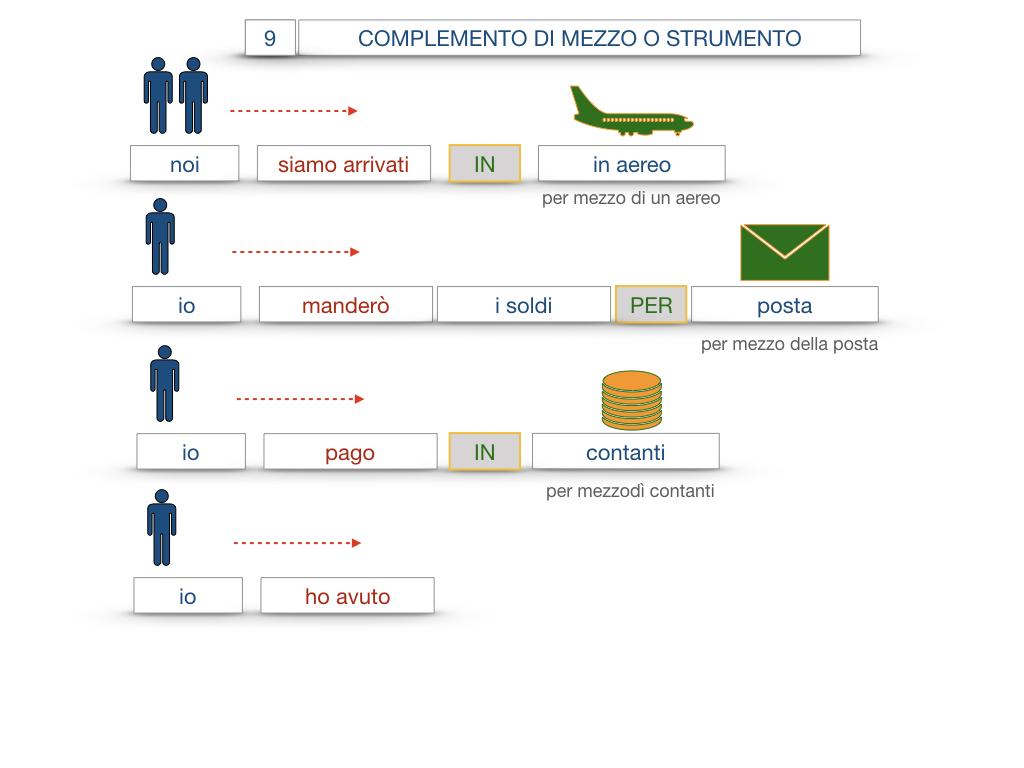 24. I COMPLEMENTI_DI MEZZO_MODO O MANIERA_SIMULAZIONE.047