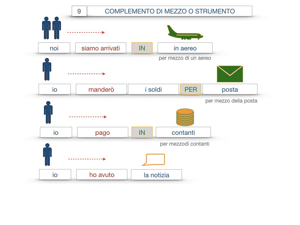 24. I COMPLEMENTI_DI MEZZO_MODO O MANIERA_SIMULAZIONE.048