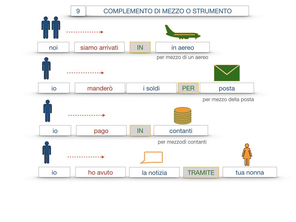 24. I COMPLEMENTI_DI MEZZO_MODO O MANIERA_SIMULAZIONE.049