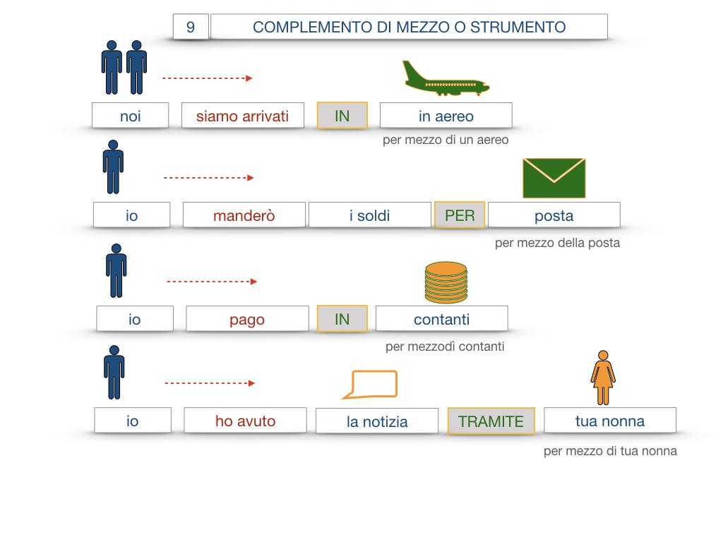 24. I COMPLEMENTI_DI MEZZO_MODO O MANIERA_SIMULAZIONE.050