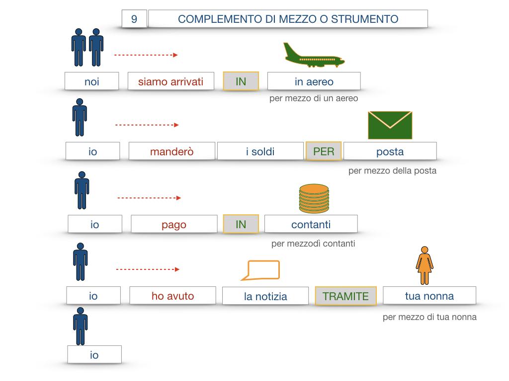 24. I COMPLEMENTI_DI MEZZO_MODO O MANIERA_SIMULAZIONE.051