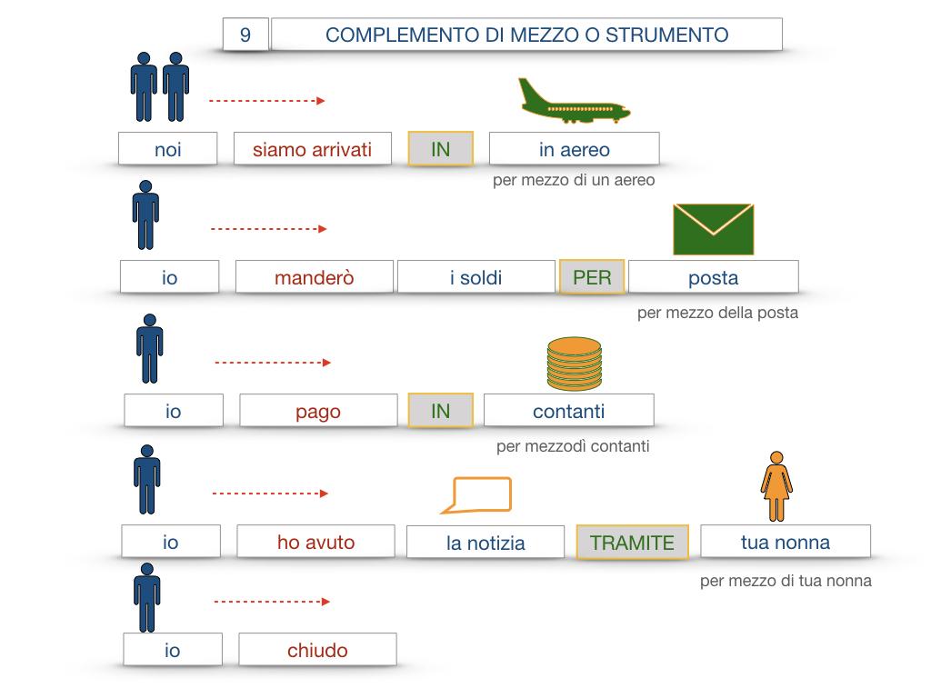24. I COMPLEMENTI_DI MEZZO_MODO O MANIERA_SIMULAZIONE.052
