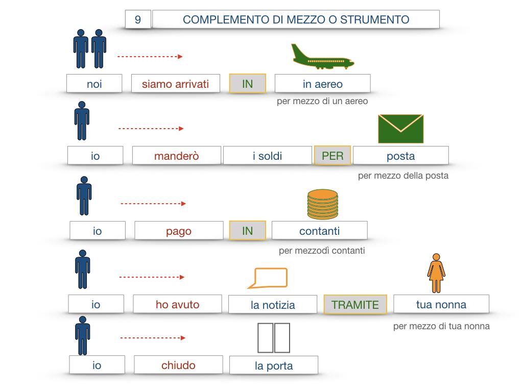 24. I COMPLEMENTI_DI MEZZO_MODO O MANIERA_SIMULAZIONE.053