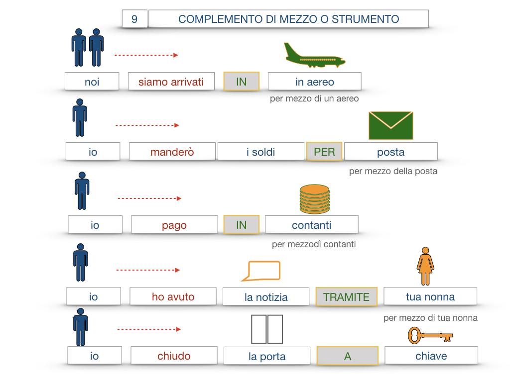 24. I COMPLEMENTI_DI MEZZO_MODO O MANIERA_SIMULAZIONE.054