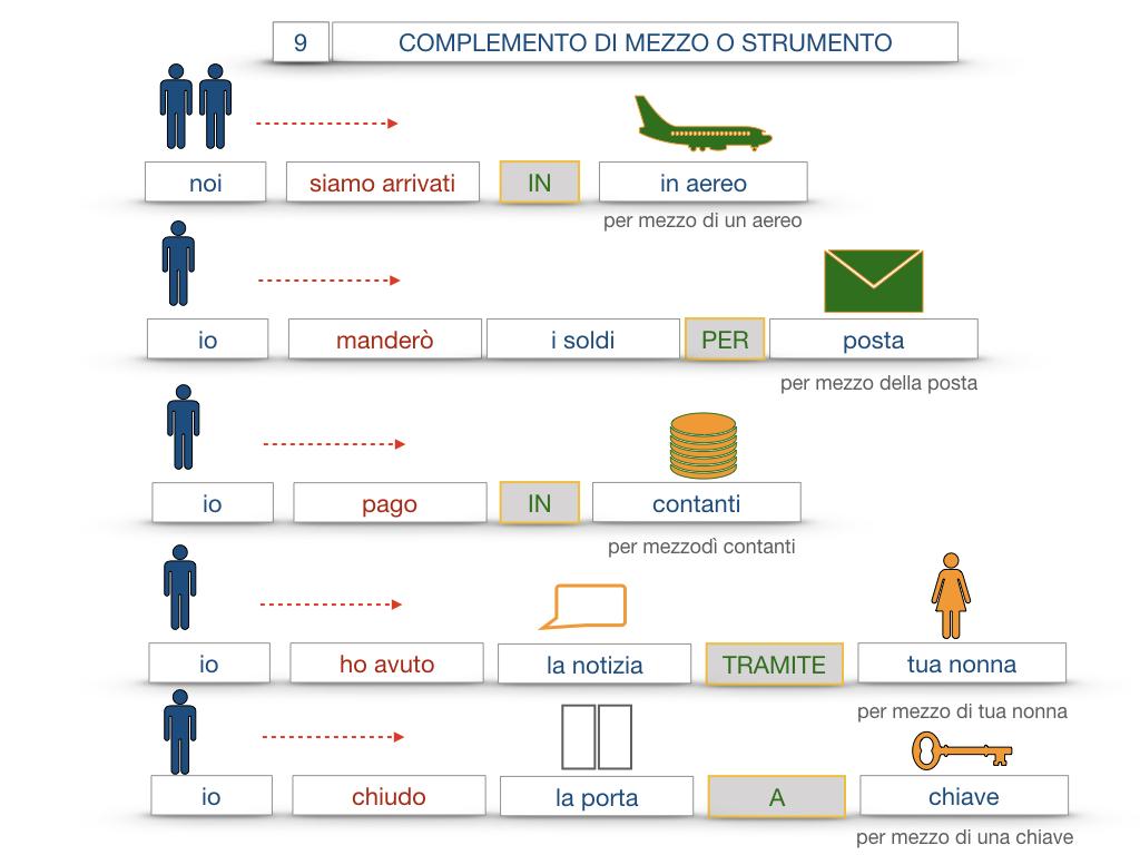 24. I COMPLEMENTI_DI MEZZO_MODO O MANIERA_SIMULAZIONE.055