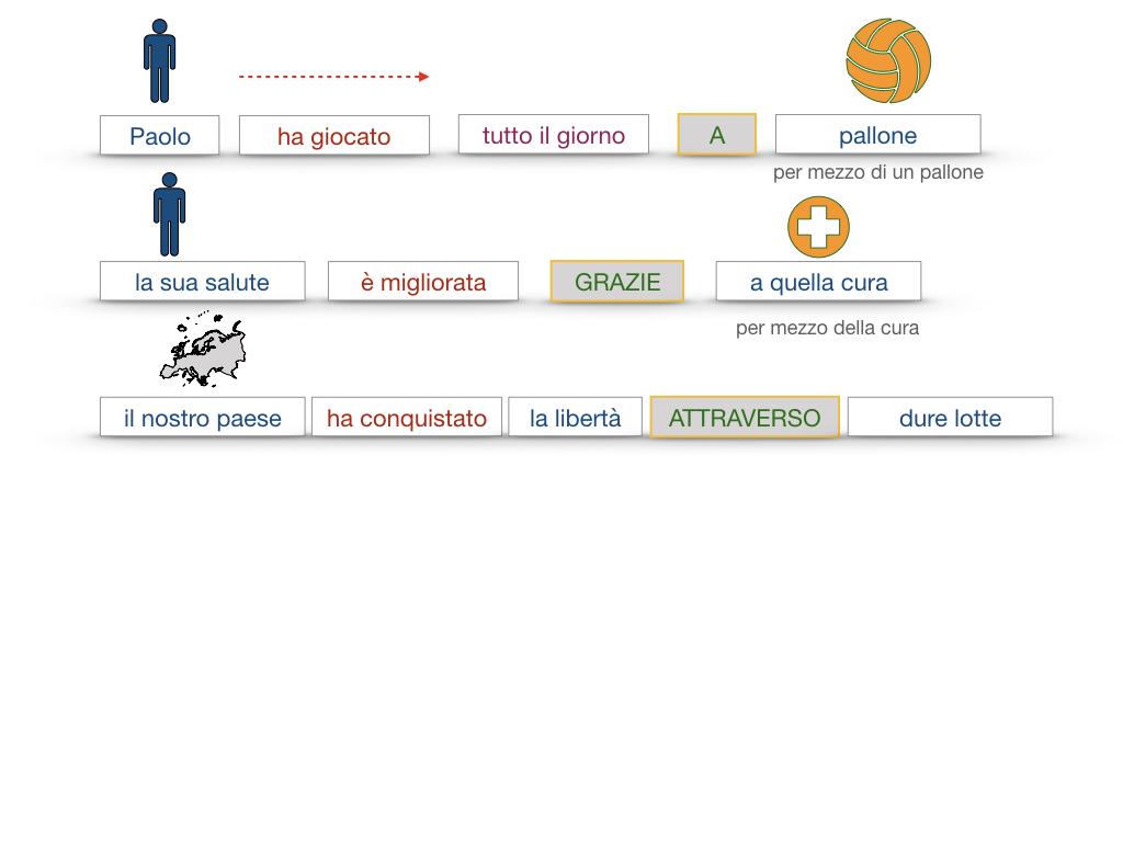 24. I COMPLEMENTI_DI MEZZO_MODO O MANIERA_SIMULAZIONE.068