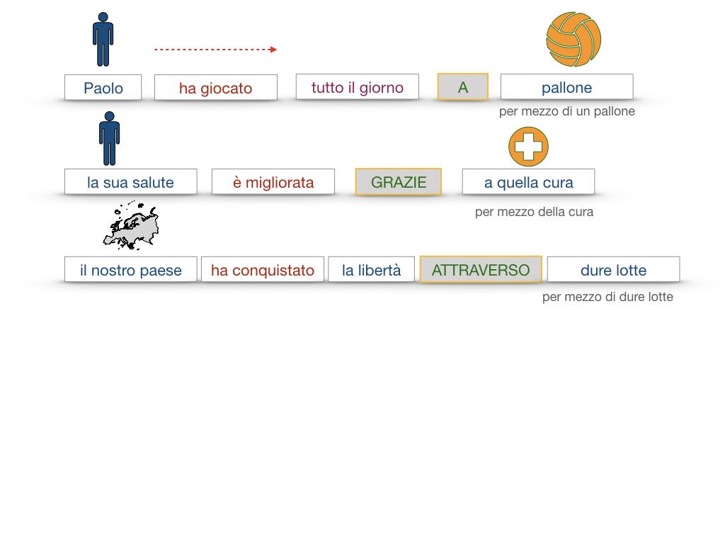 24. I COMPLEMENTI_DI MEZZO_MODO O MANIERA_SIMULAZIONE.069
