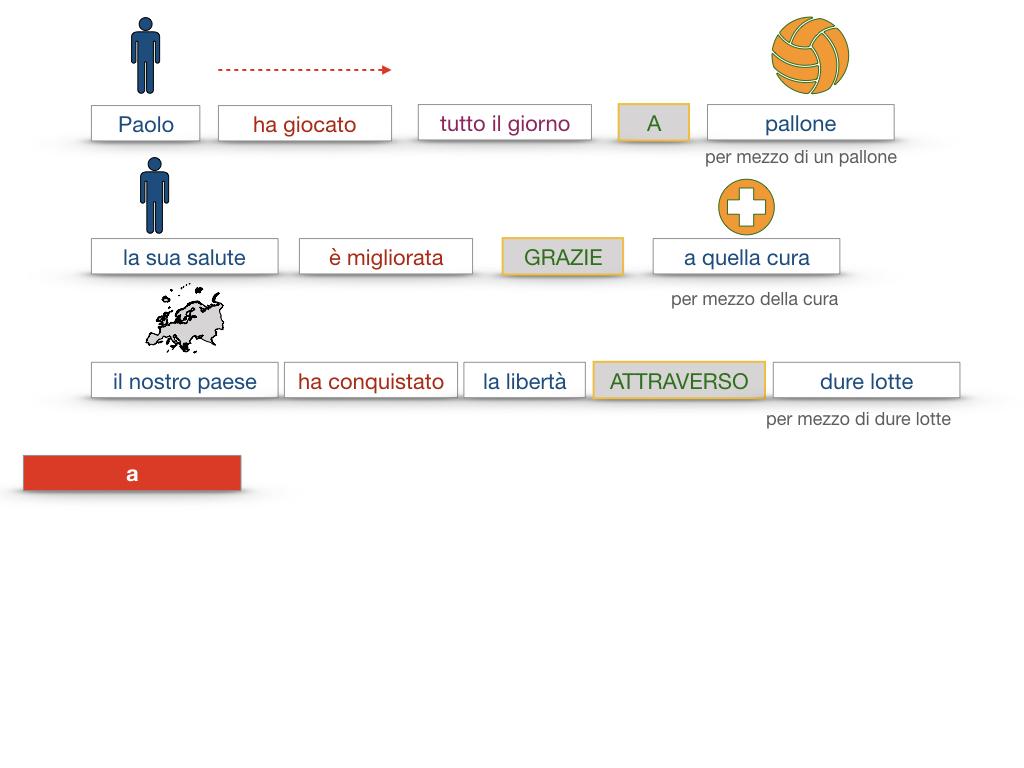 24. I COMPLEMENTI_DI MEZZO_MODO O MANIERA_SIMULAZIONE.070