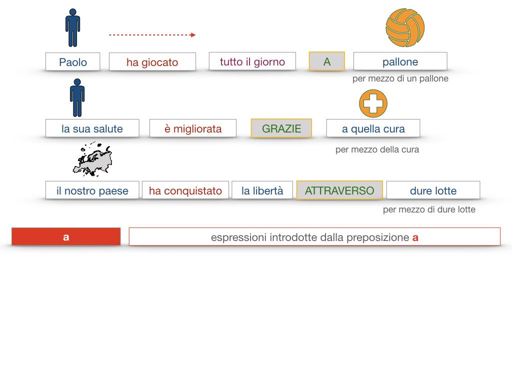 24. I COMPLEMENTI_DI MEZZO_MODO O MANIERA_SIMULAZIONE.071