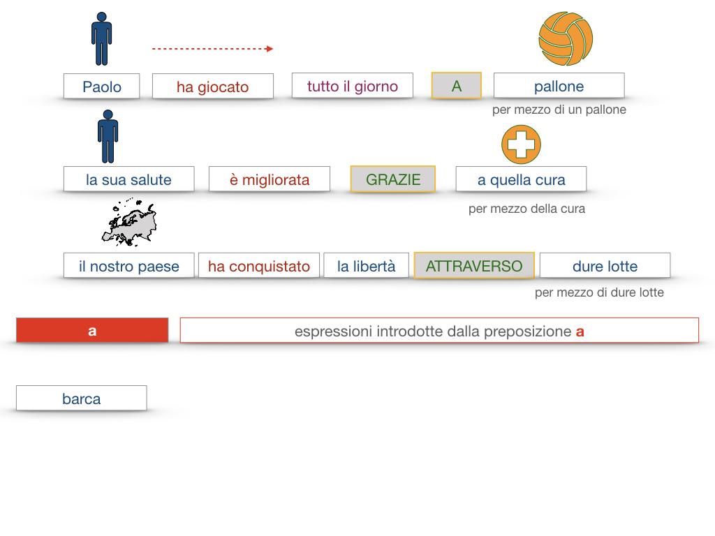 24. I COMPLEMENTI_DI MEZZO_MODO O MANIERA_SIMULAZIONE.072