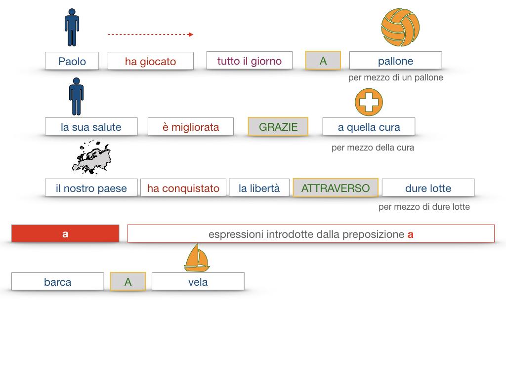 24. I COMPLEMENTI_DI MEZZO_MODO O MANIERA_SIMULAZIONE.073