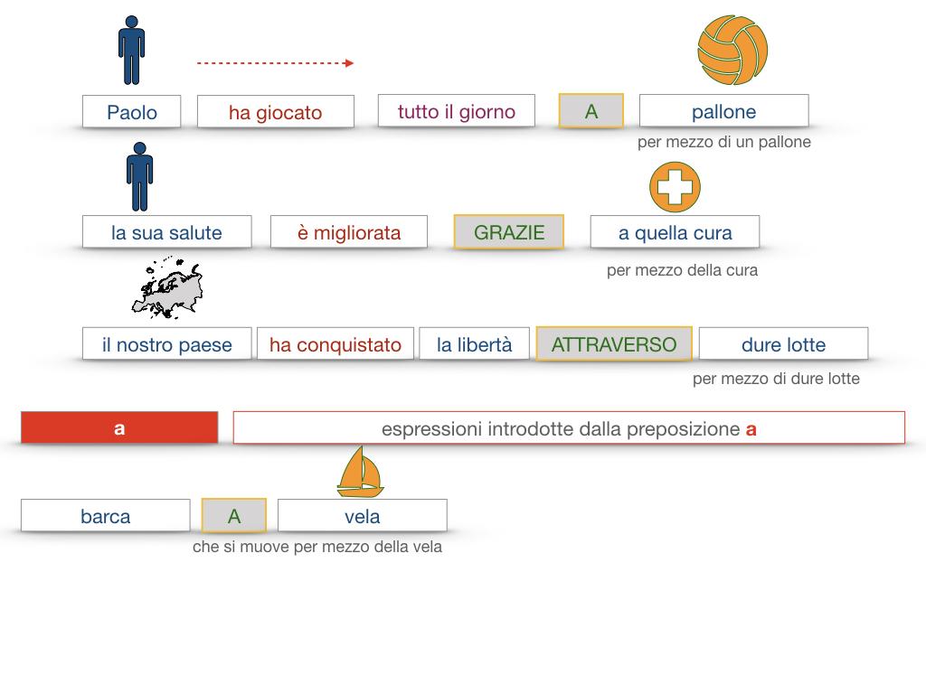 24. I COMPLEMENTI_DI MEZZO_MODO O MANIERA_SIMULAZIONE.074