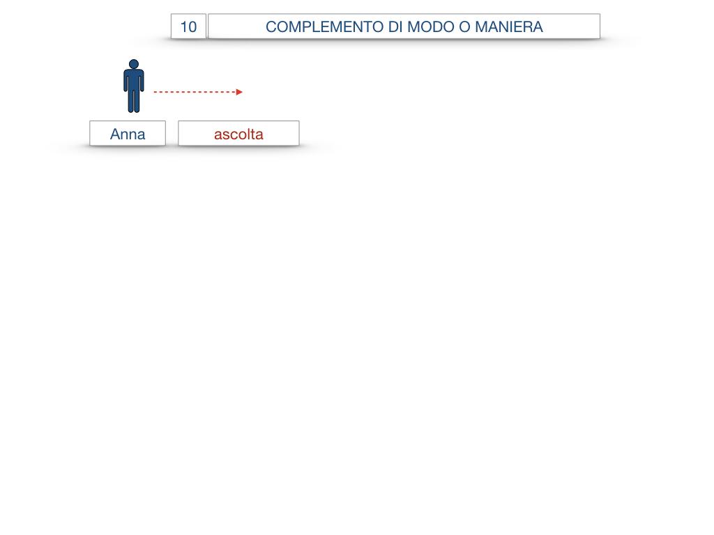 24. I COMPLEMENTI_DI MEZZO_MODO O MANIERA_SIMULAZIONE.087