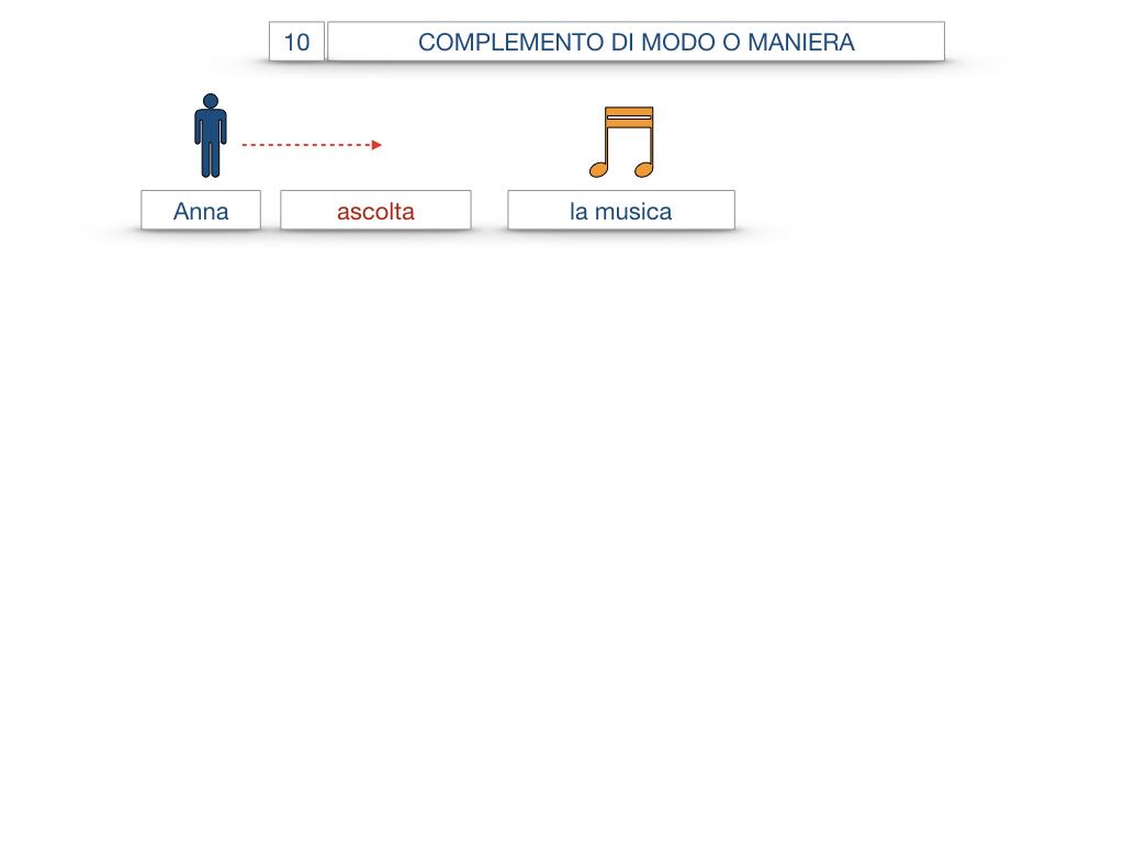 24. I COMPLEMENTI_DI MEZZO_MODO O MANIERA_SIMULAZIONE.088