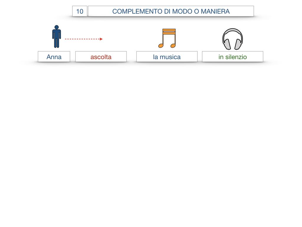 24. I COMPLEMENTI_DI MEZZO_MODO O MANIERA_SIMULAZIONE.089