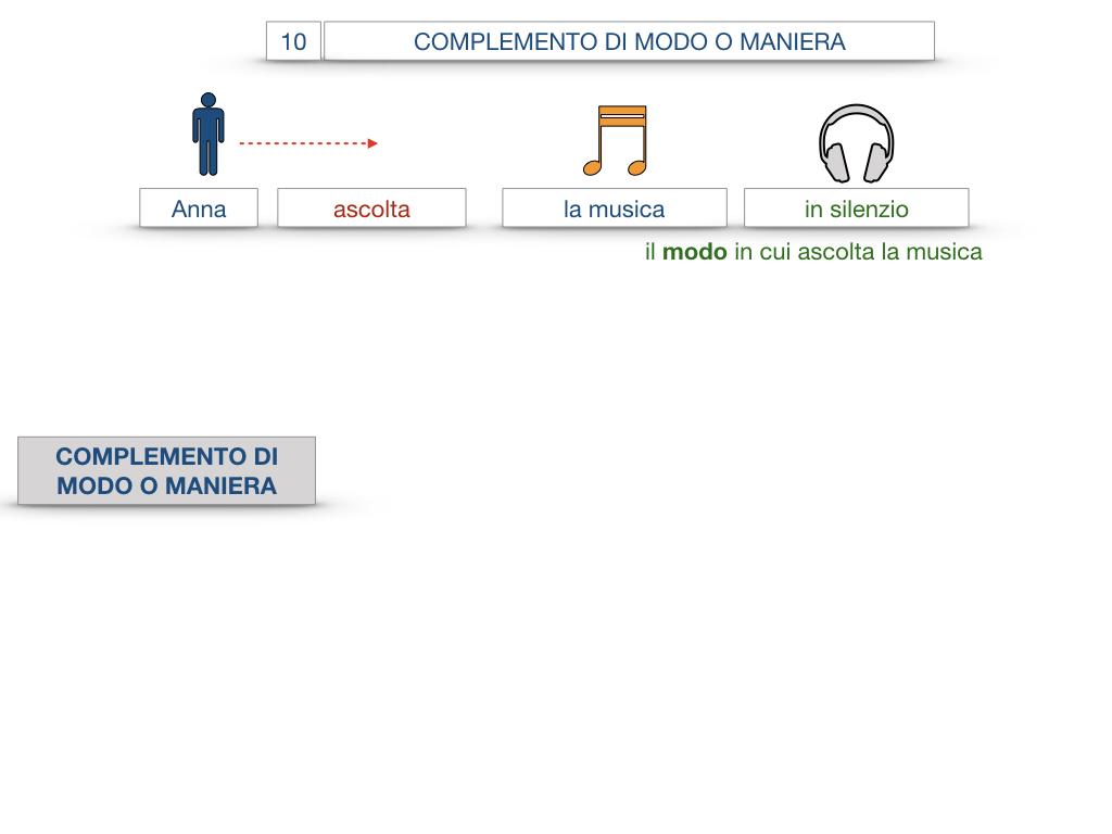24. I COMPLEMENTI_DI MEZZO_MODO O MANIERA_SIMULAZIONE.090