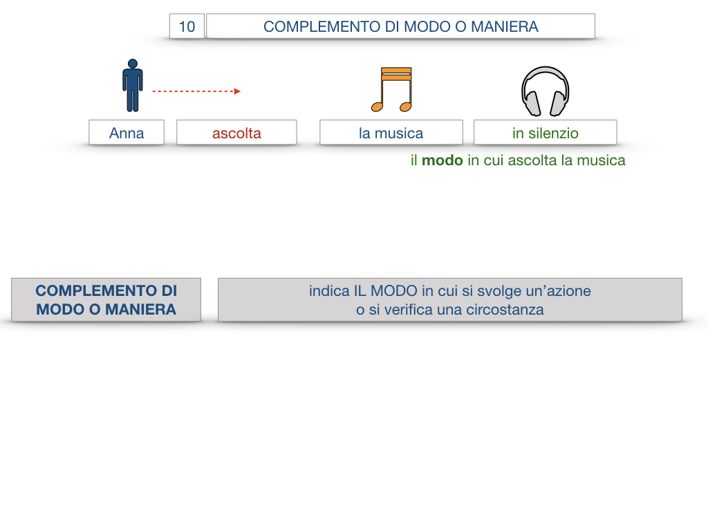 24. I COMPLEMENTI_DI MEZZO_MODO O MANIERA_SIMULAZIONE.091