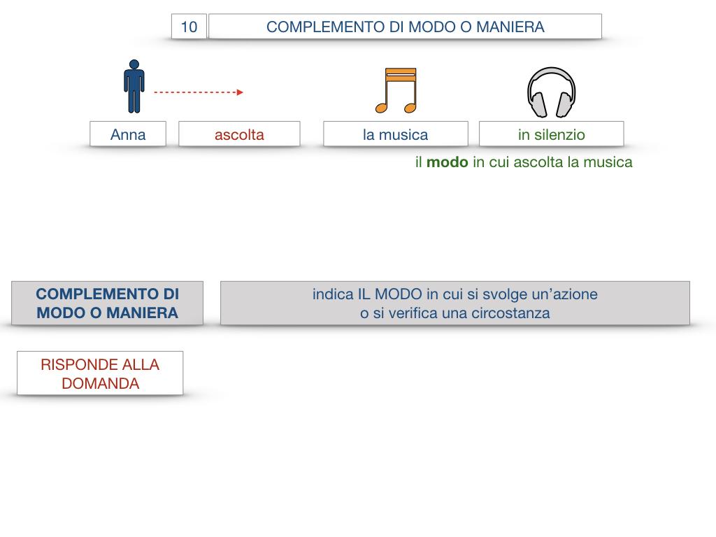 24. I COMPLEMENTI_DI MEZZO_MODO O MANIERA_SIMULAZIONE.092