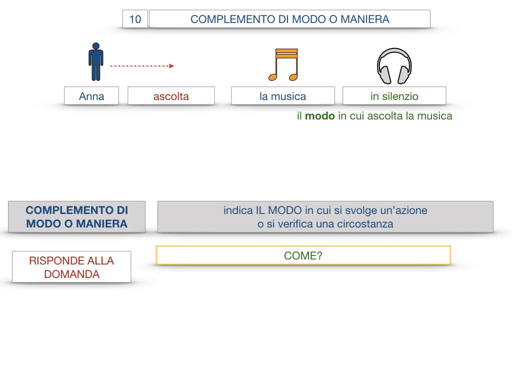 24. I COMPLEMENTI_DI MEZZO_MODO O MANIERA_SIMULAZIONE.093