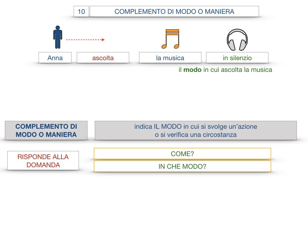 24. I COMPLEMENTI_DI MEZZO_MODO O MANIERA_SIMULAZIONE.094