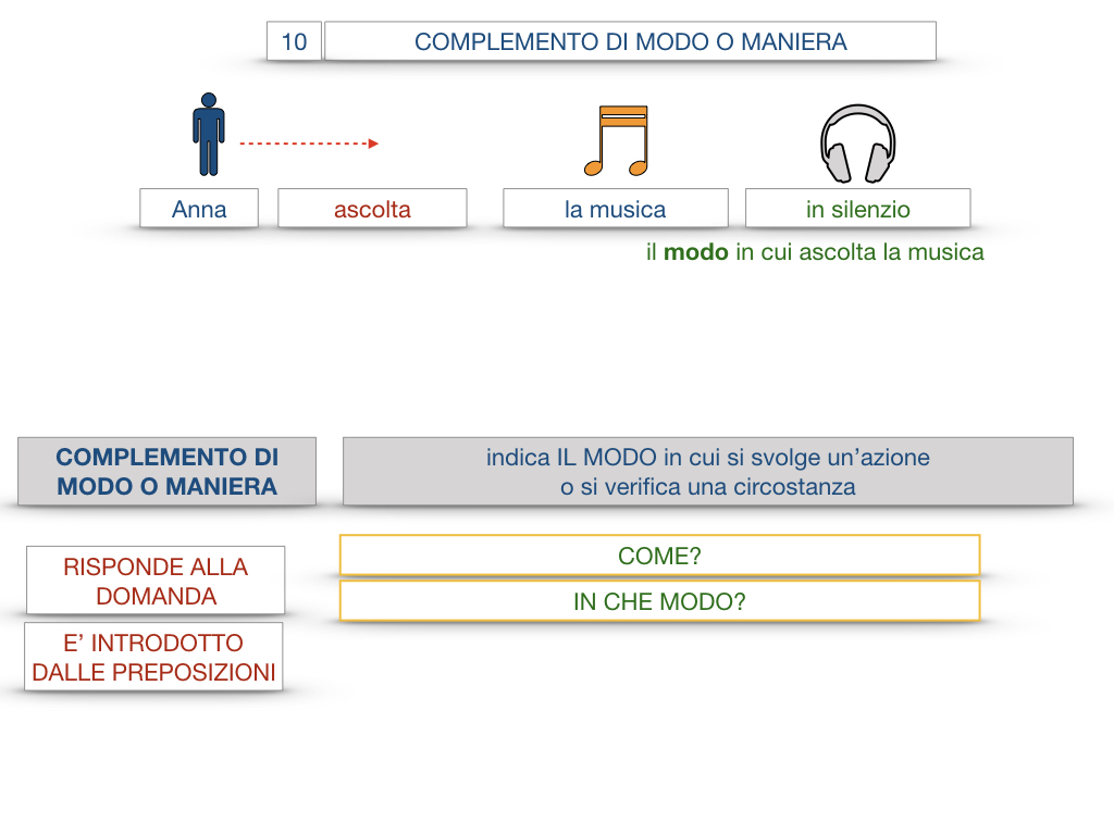 24. I COMPLEMENTI_DI MEZZO_MODO O MANIERA_SIMULAZIONE.095