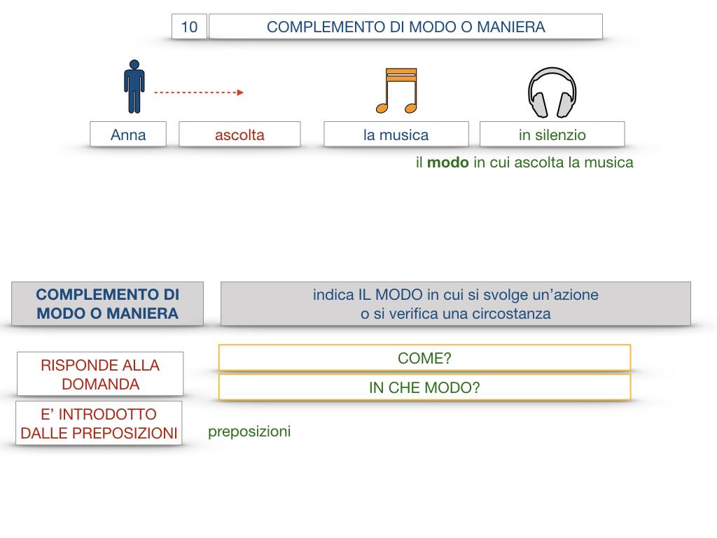 24. I COMPLEMENTI_DI MEZZO_MODO O MANIERA_SIMULAZIONE.096