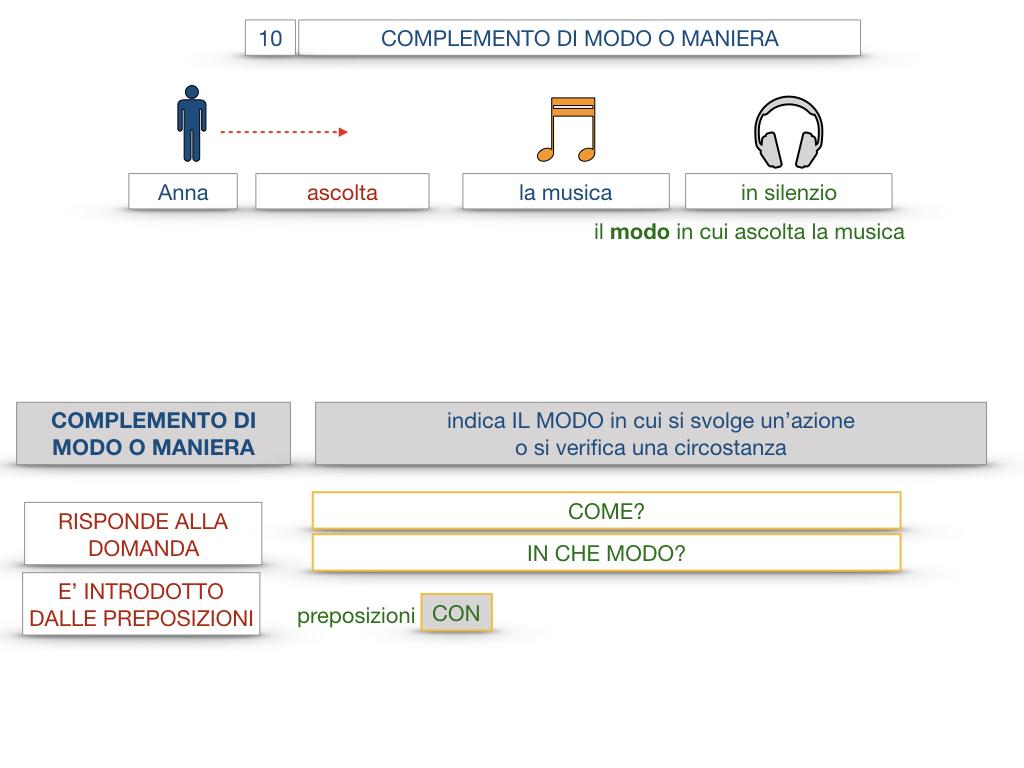 24. I COMPLEMENTI_DI MEZZO_MODO O MANIERA_SIMULAZIONE.097