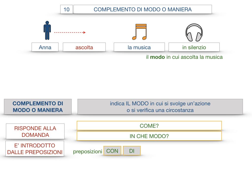 24. I COMPLEMENTI_DI MEZZO_MODO O MANIERA_SIMULAZIONE.098