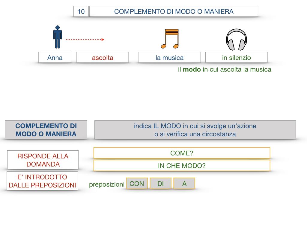 24. I COMPLEMENTI_DI MEZZO_MODO O MANIERA_SIMULAZIONE.099