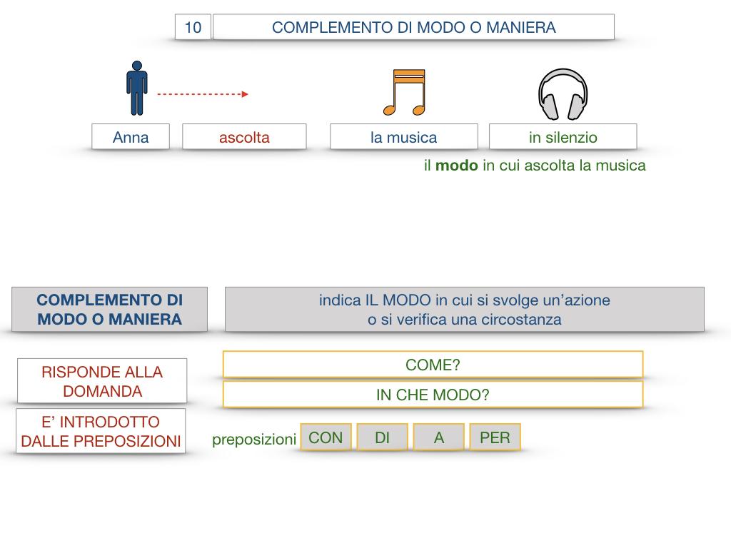 24. I COMPLEMENTI_DI MEZZO_MODO O MANIERA_SIMULAZIONE.100