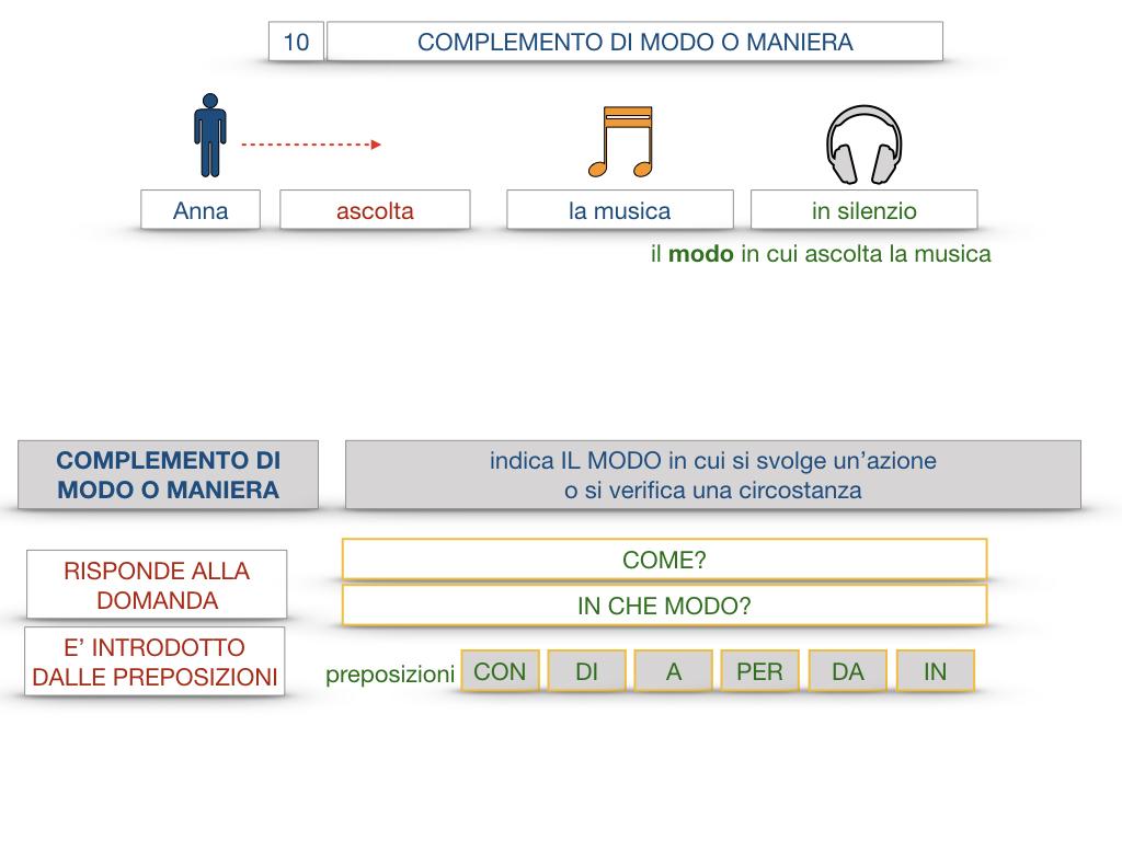 24. I COMPLEMENTI_DI MEZZO_MODO O MANIERA_SIMULAZIONE.102