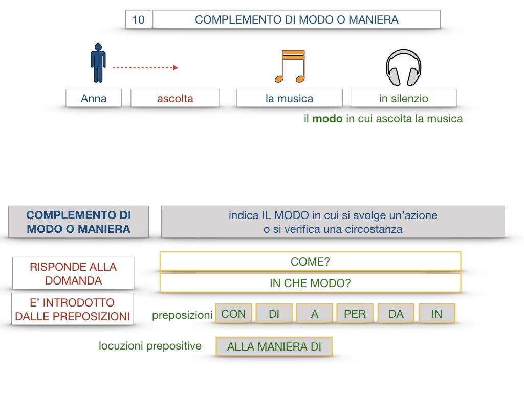 24. I COMPLEMENTI_DI MEZZO_MODO O MANIERA_SIMULAZIONE.104