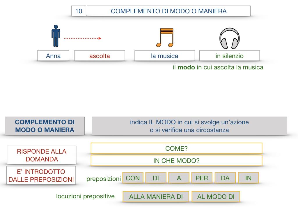 24. I COMPLEMENTI_DI MEZZO_MODO O MANIERA_SIMULAZIONE.105