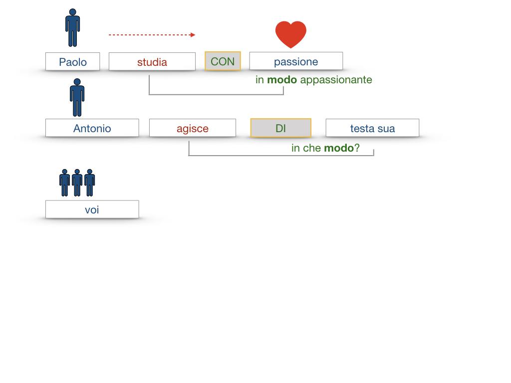 24. I COMPLEMENTI_DI MEZZO_MODO O MANIERA_SIMULAZIONE.114